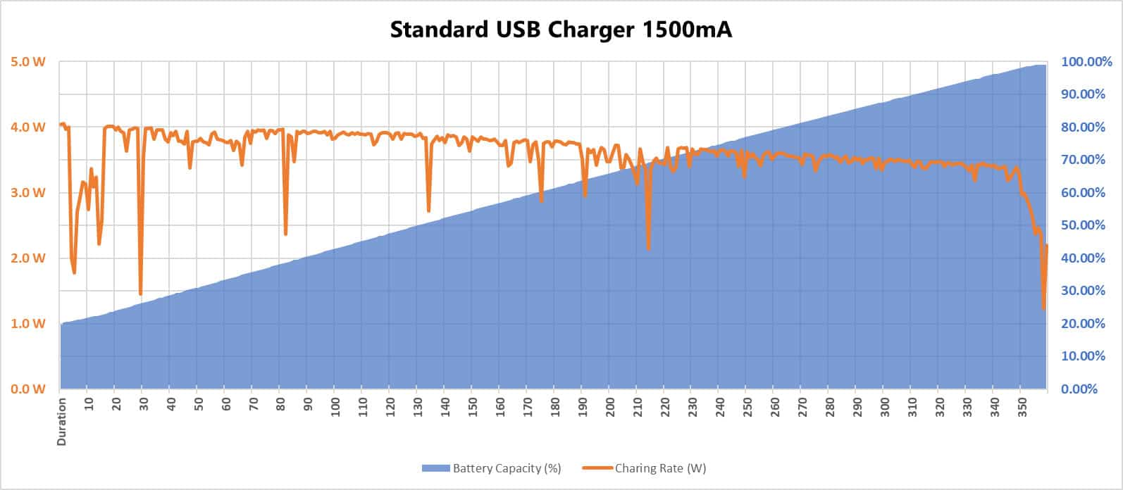 Sony 1500mA charging rate